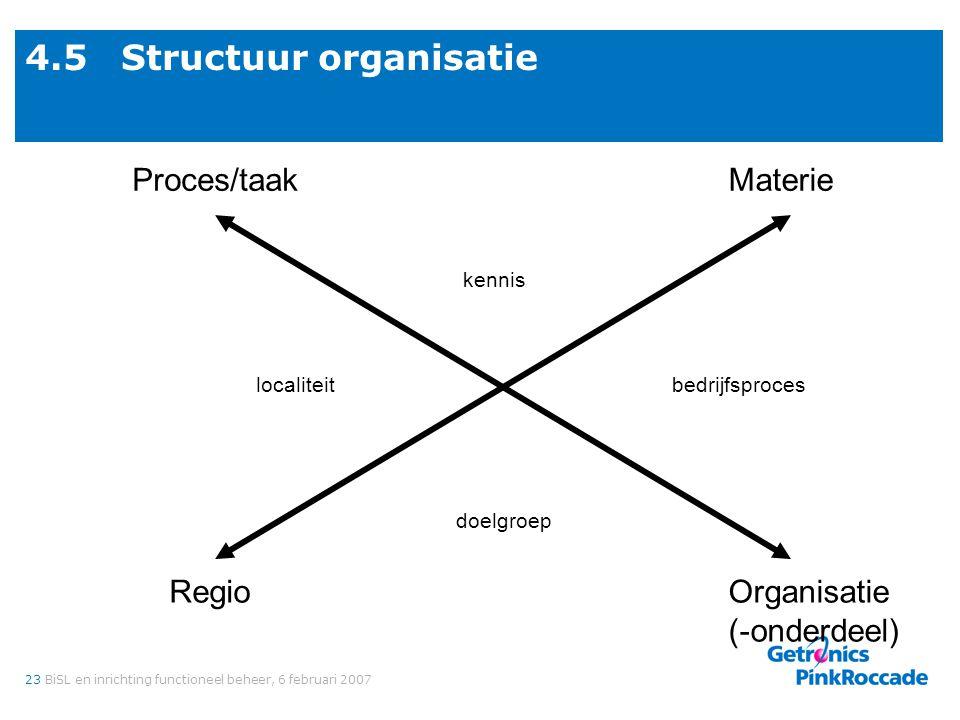 23BiSL en inrichting functioneel beheer, 6 februari 2007 4.5Structuur organisatie Materie Organisatie (-onderdeel) Proces/taak Regio bedrijfsproces ke