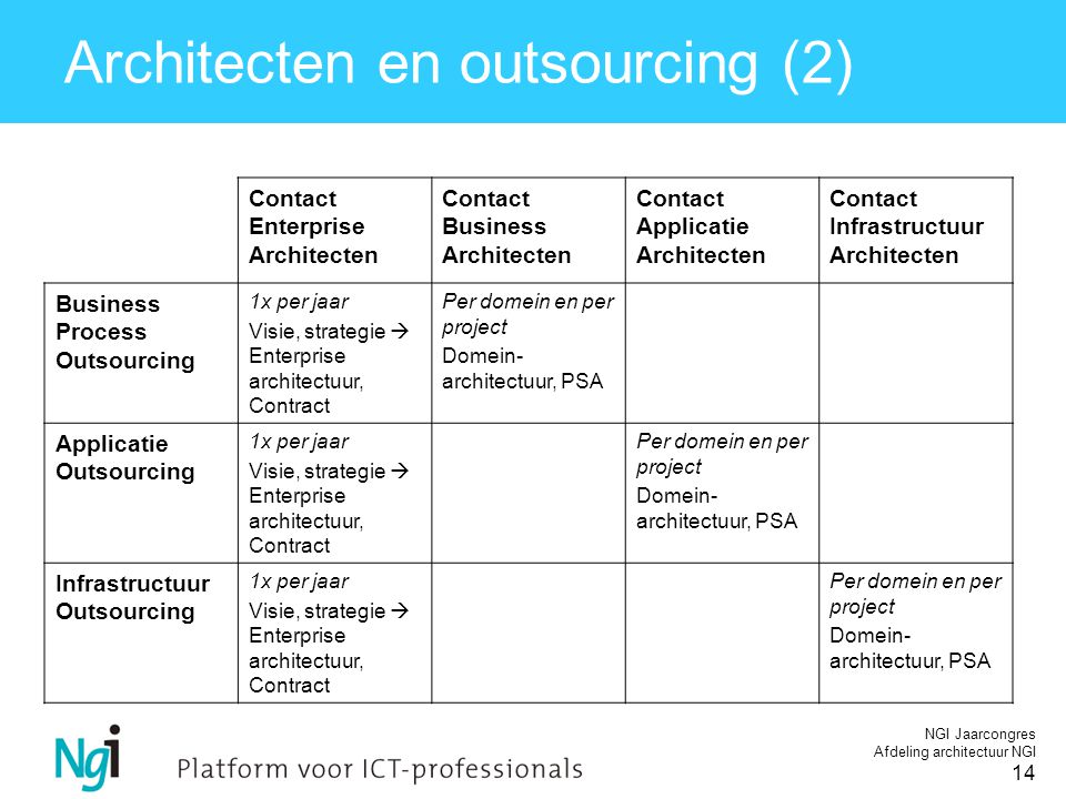 NGI Jaarcongres Afdeling architectuur NGI 14 Architecten en outsourcing (2) Contact Enterprise Architecten Contact Business Architecten Contact Applicatie Architecten Contact Infrastructuur Architecten Business Process Outsourcing 1x per jaar Visie, strategie  Enterprise architectuur, Contract Per domein en per project Domein- architectuur, PSA Applicatie Outsourcing 1x per jaar Visie, strategie  Enterprise architectuur, Contract Per domein en per project Domein- architectuur, PSA Infrastructuur Outsourcing 1x per jaar Visie, strategie  Enterprise architectuur, Contract Per domein en per project Domein- architectuur, PSA
