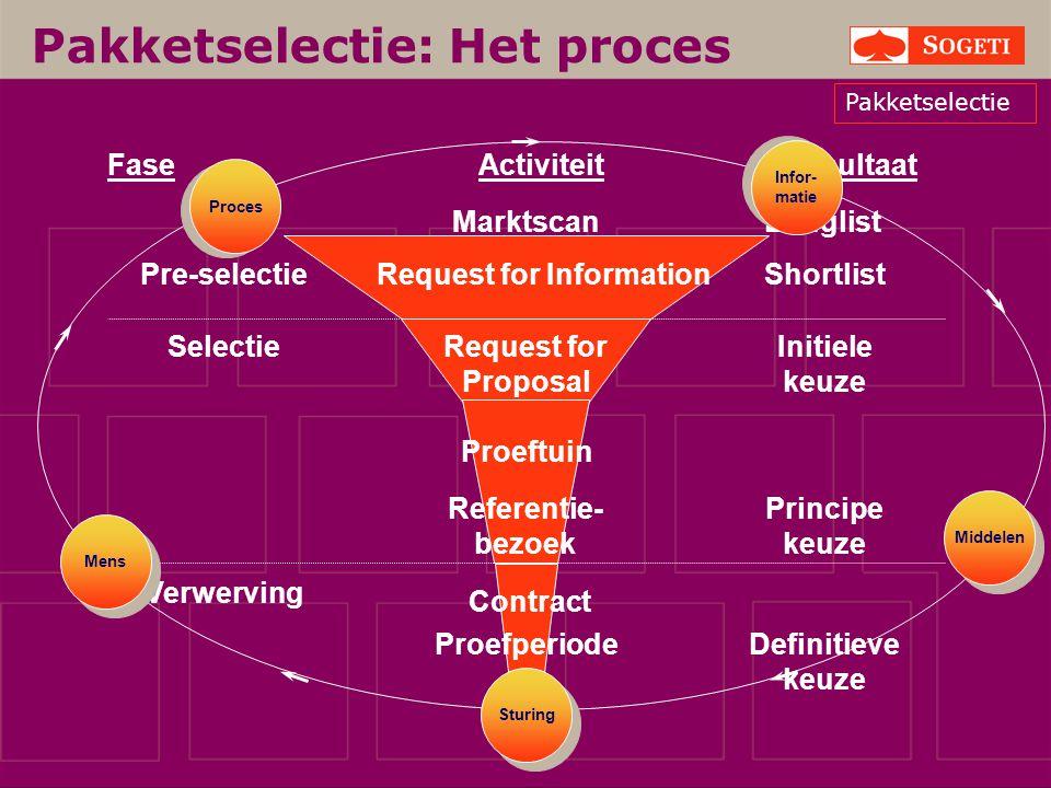 Pakketselectie: Het proces ActiviteitFaseResultaat Request for Proposal Proeftuin Referentie- bezoek Initiele keuze Principe keuze Proefperiode Contra