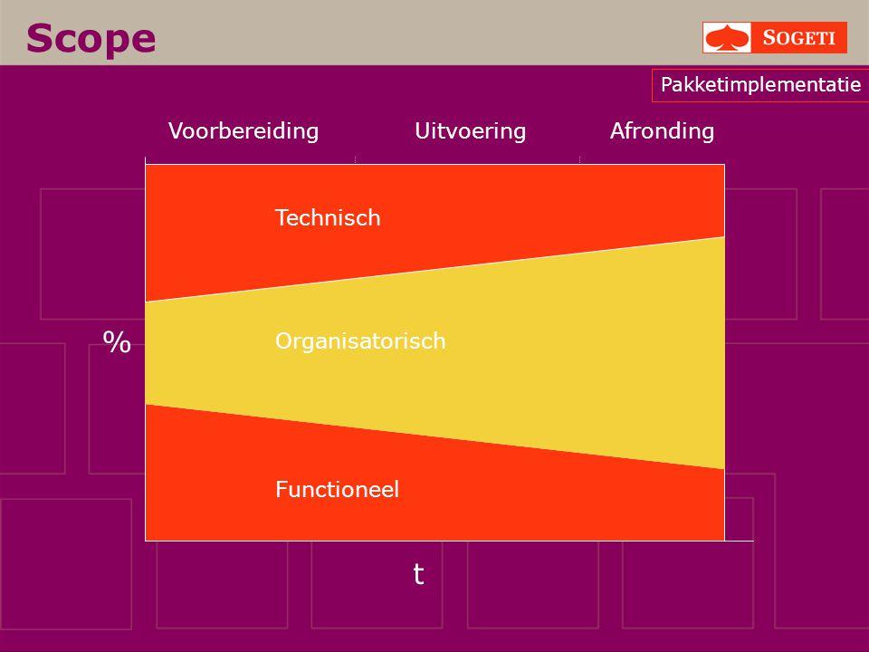 Scope t % VoorbereidingUitvoeringAfronding Functioneel Organisatorisch Technisch Pakketimplementatie
