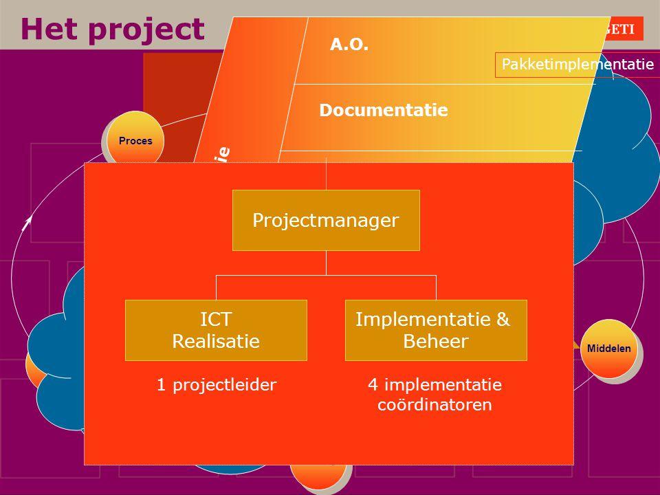 Project Business Blueprint Realization Final Preparation Go Live & Support Project Preperation Hoe zorg ik dat de Organisaties met de verandering Kunn