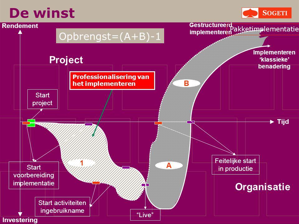 """1 B A Start activiteiten ingebruikname Start project Start voorbereiding implementatie Project Organisatie """"Live"""" Gestructureerd implementeren Tijd In"""