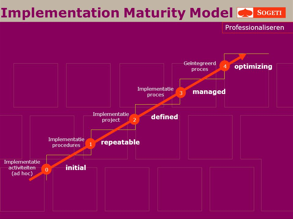 Implementation Maturity Model initial repeatable defined managed optimizing Implementatie activiteiten (ad hoc) Implementatie procedures Implementatie