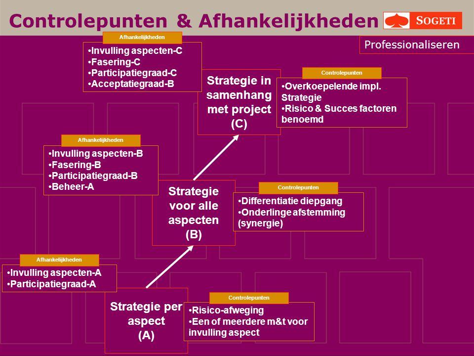 Strategie per aspect (A) Invulling aspecten-A Participatiegraad-A Afhankelijkheden Risico-afweging Een of meerdere m&t voor invulling aspect Controlep
