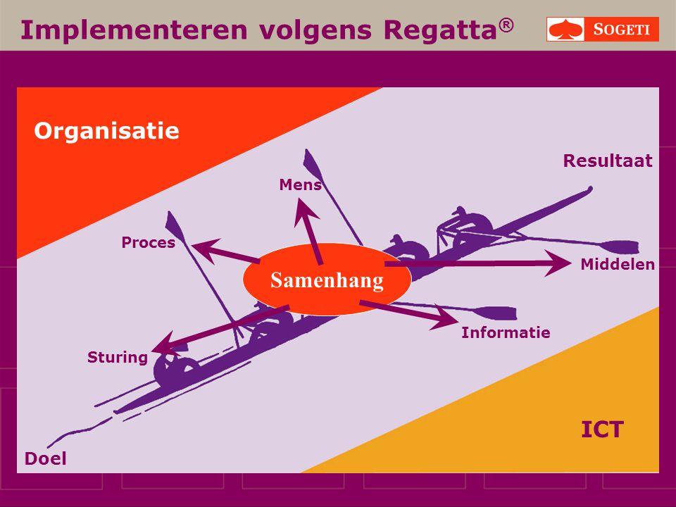Implementeren volgens Regatta ® ICT Proces Mens Informatie Middelen Sturing Organisatie Doel Samenhang Resultaat