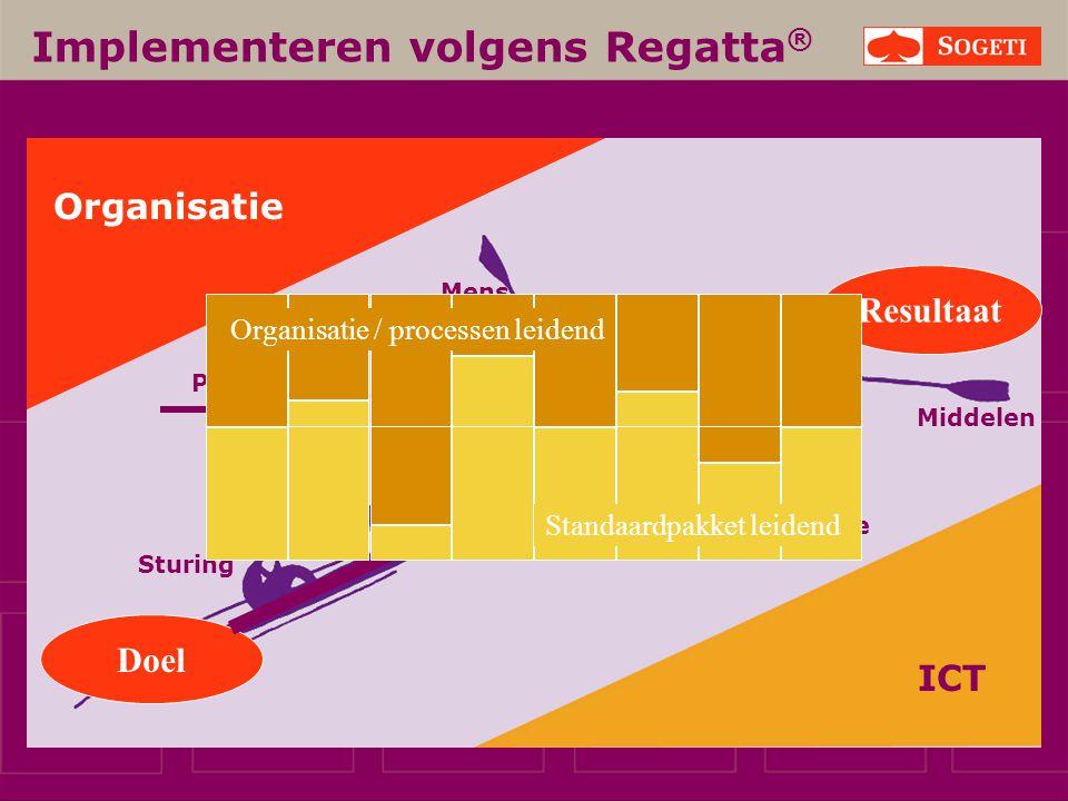Implementeren volgens Regatta ® ICT Proces Mens Informatie Middelen Sturing Organisatie Doel Resultaat Organisatie / processen leidend Standaardpakket