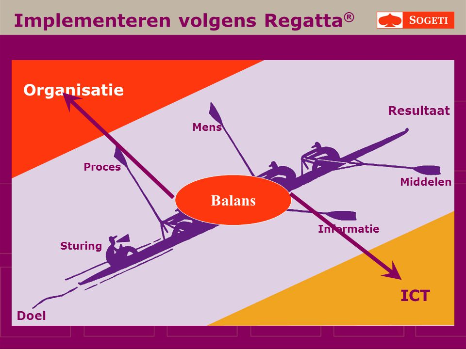 Implementeren volgens Regatta ® ICT Proces Mens Informatie Middelen Sturing Organisatie Resultaat Doel Balans