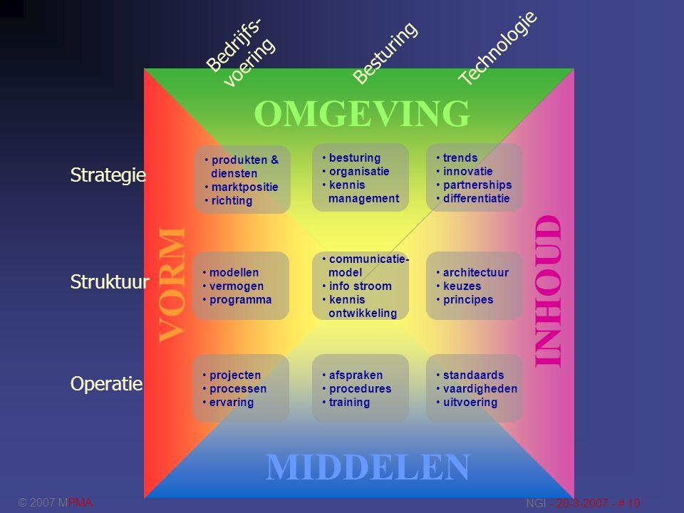 © 2007 MPMA NGI - 20-3-2007 - # 10 modellen vermogen programma communicatie- model info stroom kennis ontwikkeling projecten processen ervaring afspra