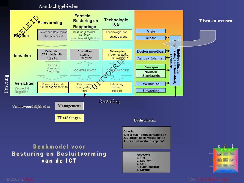 © 2007 MPMA NGI - 20-3-2007 - # 20 Ziekenhuis Beleidsplan Informatiebeleid Bestuurlijk Model Taken en verantwoordelijkheden Technologie Plan richting