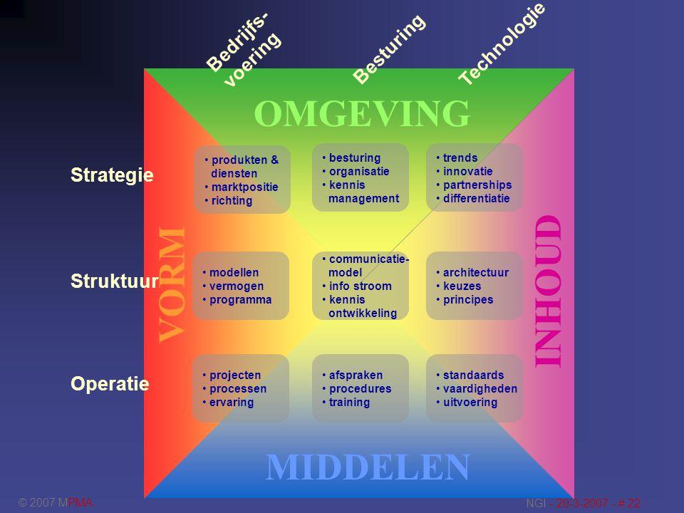 © 2007 MPMA NGI - 20-3-2007 - # 22 modellen vermogen programma communicatie- model info stroom kennis ontwikkeling projecten processen ervaring afspra