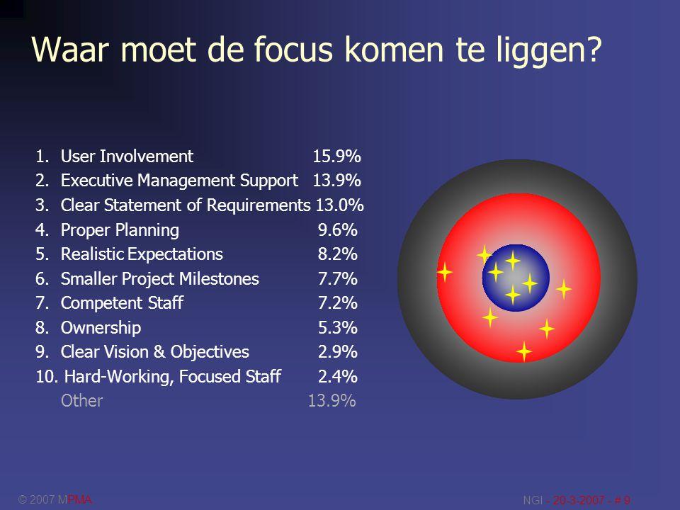 © 2007 MPMA NGI - 20-3-2007 - # 9 Waar moet de focus komen te liggen? 1. User Involvement 15.9% 2. Executive Management Support 13.9% 3. Clear Stateme