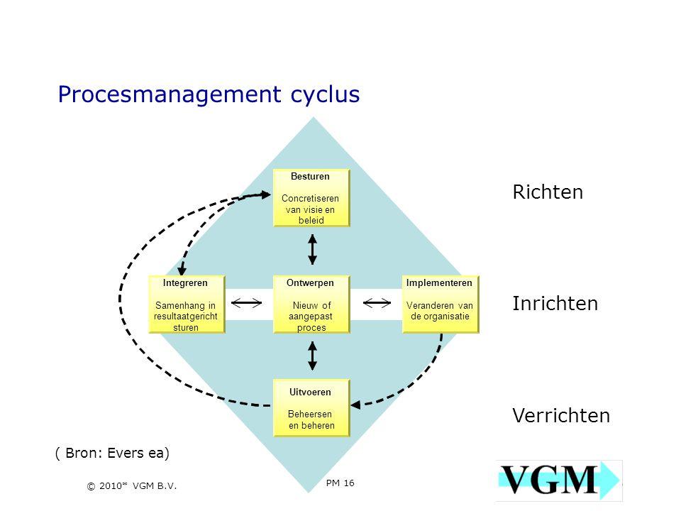 PM 16 16 © 2010* VGM B.V. Procesmanagement cyclus Implementeren Veranderen van de organisatie Besturen Concretiseren van visie en beleid Ontwerpen Nie