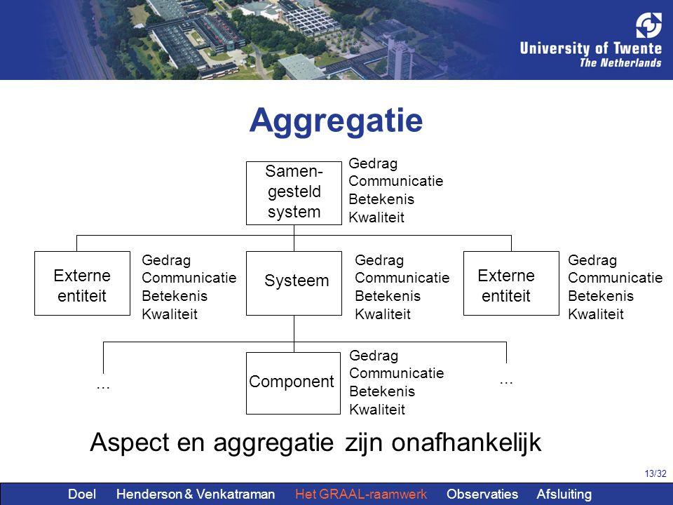 13/32 Aggregatie Samen- gesteld system Systeem Externe entiteit Externe entiteit Component Gedrag Communicatie Betekenis Kwaliteit... Aspect en aggreg