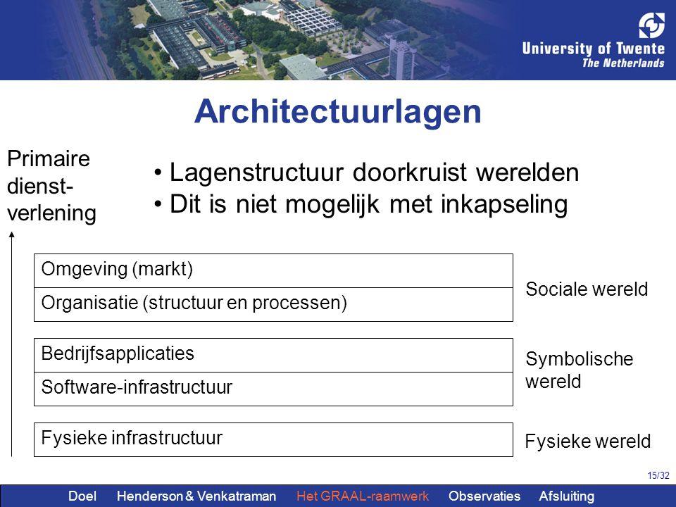 15/32 Architectuurlagen Omgeving (markt) Organisatie (structuur en processen) Bedrijfsapplicaties Software-infrastructuur Fysieke infrastructuur Socia