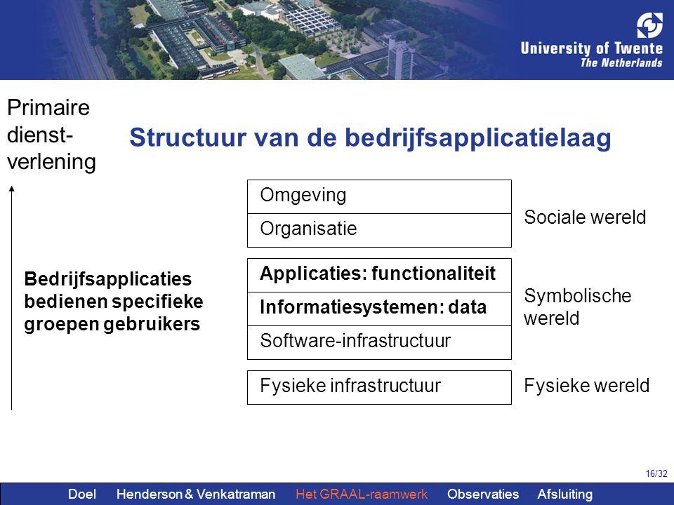 16/32 Omgeving Organisatie Applicaties: functionaliteit Software-infrastructuur Fysieke infrastructuur Structuur van de bedrijfsapplicatielaag Sociale