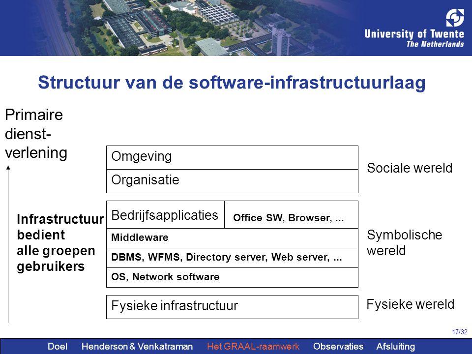 17/32 Omgeving Organisatie Bedrijfsapplicaties Fysieke infrastructuur Structuur van de software-infrastructuurlaag Infrastructuur bedient alle groepen gebruikers OS, Network software DBMS, WFMS, Directory server, Web server,...