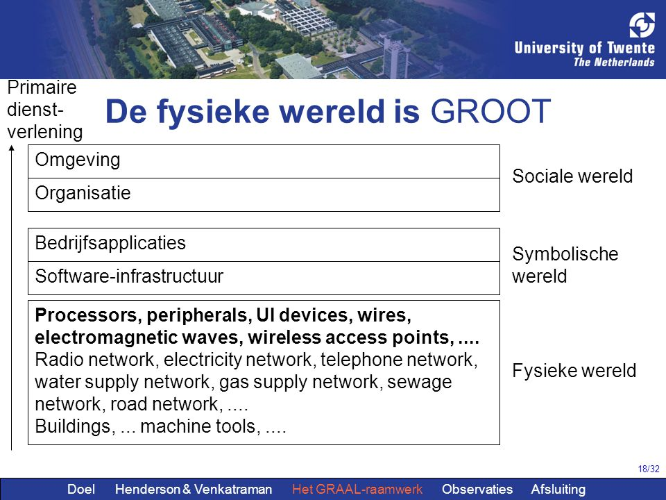 18/32 Omgeving Organisatie Bedrijfsapplicaties Software-infrastructuur Processors, peripherals, UI devices, wires, electromagnetic waves, wireless acc