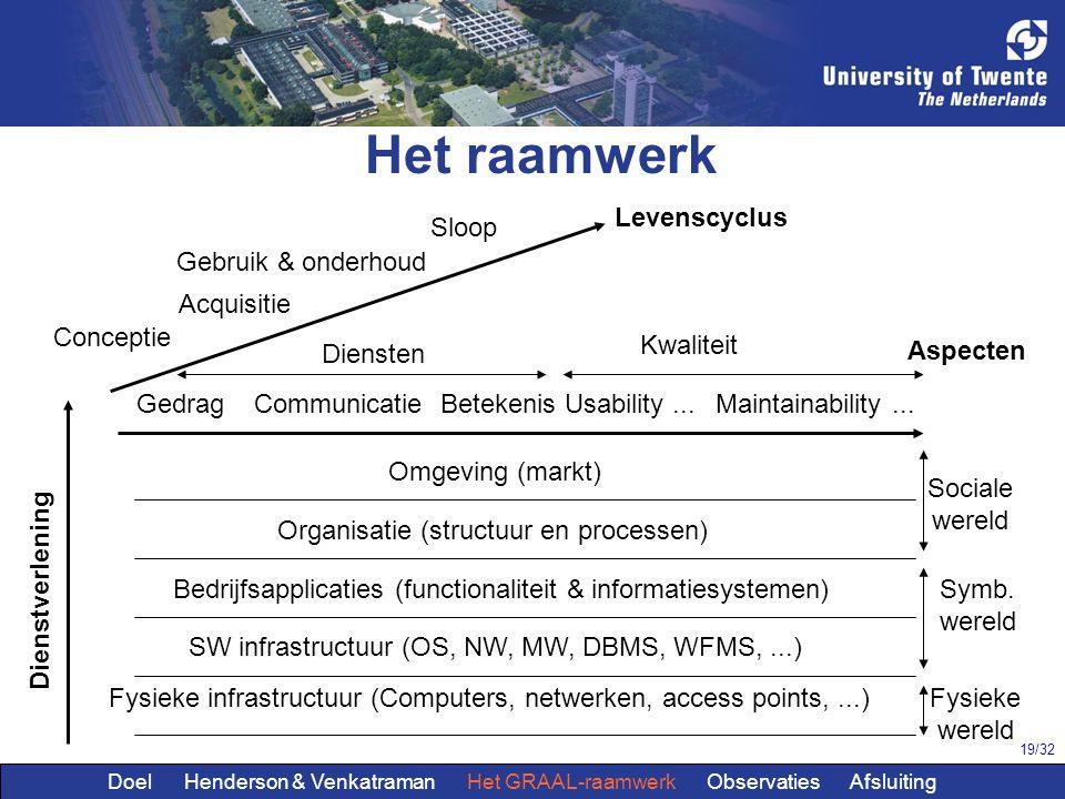 19/32 Het raamwerk Conceptie Acquisitie Gebruik & onderhoud Sloop Diensten GedragCommunicatieBetekenis Kwaliteit Usability...Maintainability... Levens