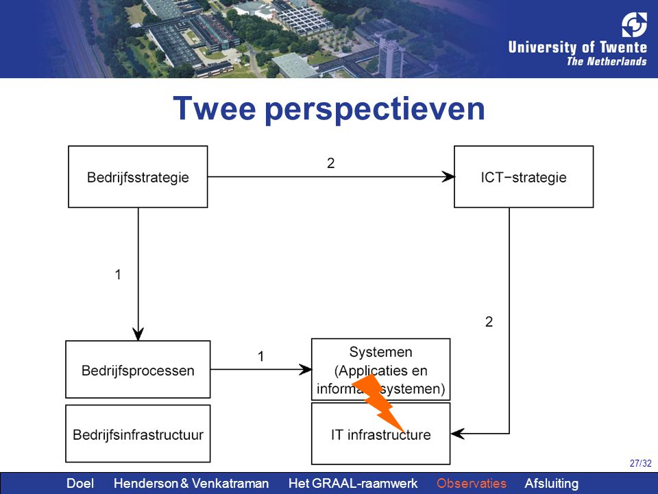 27/32 Twee perspectieven Doel Henderson & Venkatraman Het GRAAL-raamwerk Observaties Afsluiting