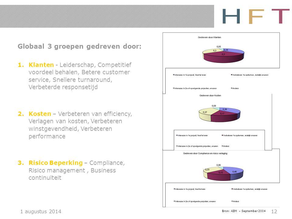 1 augustus 201412 Globaal 3 groepen gedreven door: 1.Klanten - Leiderschap, Competitief voordeel behalen, Betere customer service, Snellere turnaround