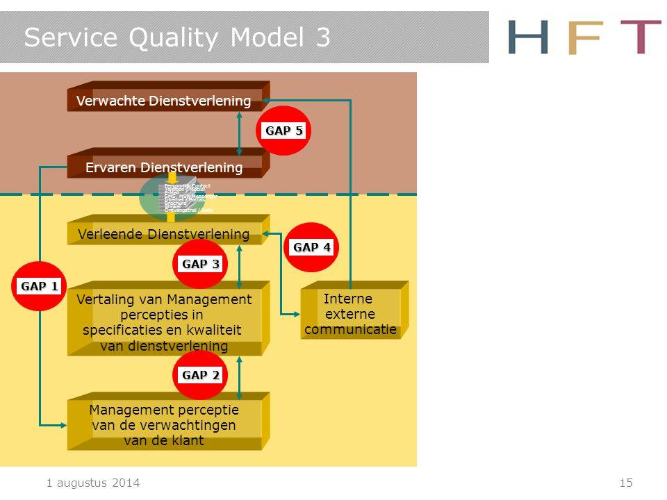 1 augustus 201415 Service Quality Model 3 Management perceptie van de verwachtingen van de klant Vertaling van Management percepties in specificaties