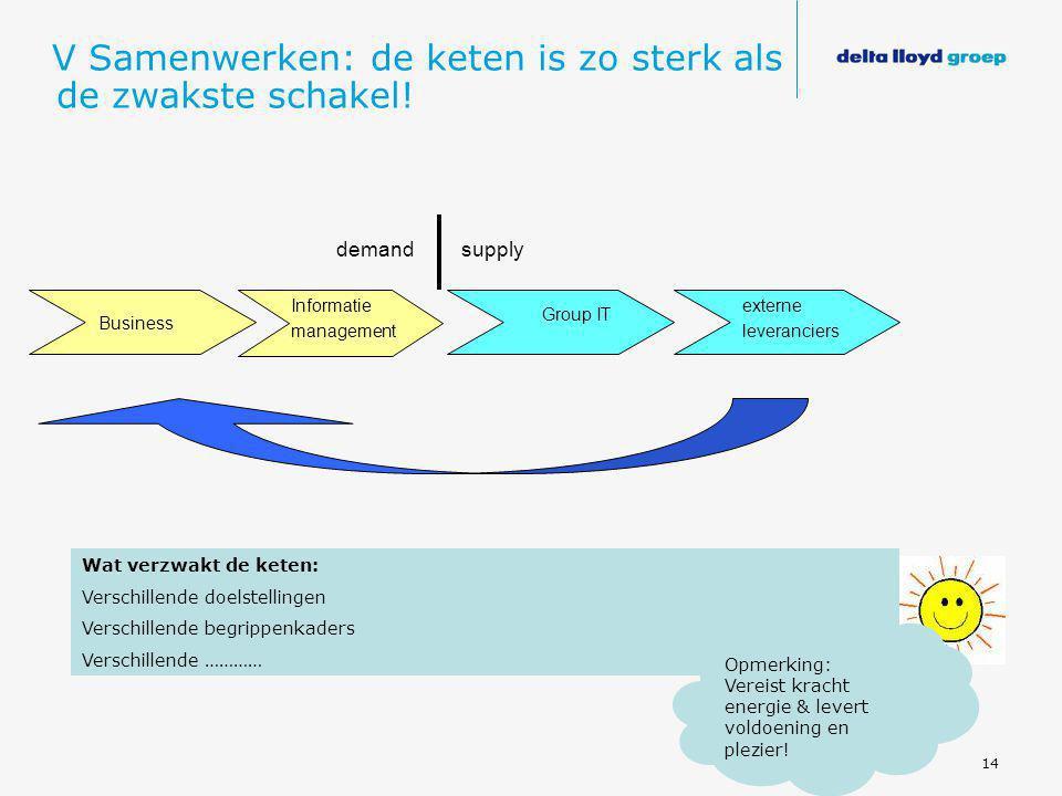 14 V Samenwerken: de keten is zo sterk als de zwakste schakel! Business Group IT externe leveranciers Informatie management supplydemand Wat verzwakt