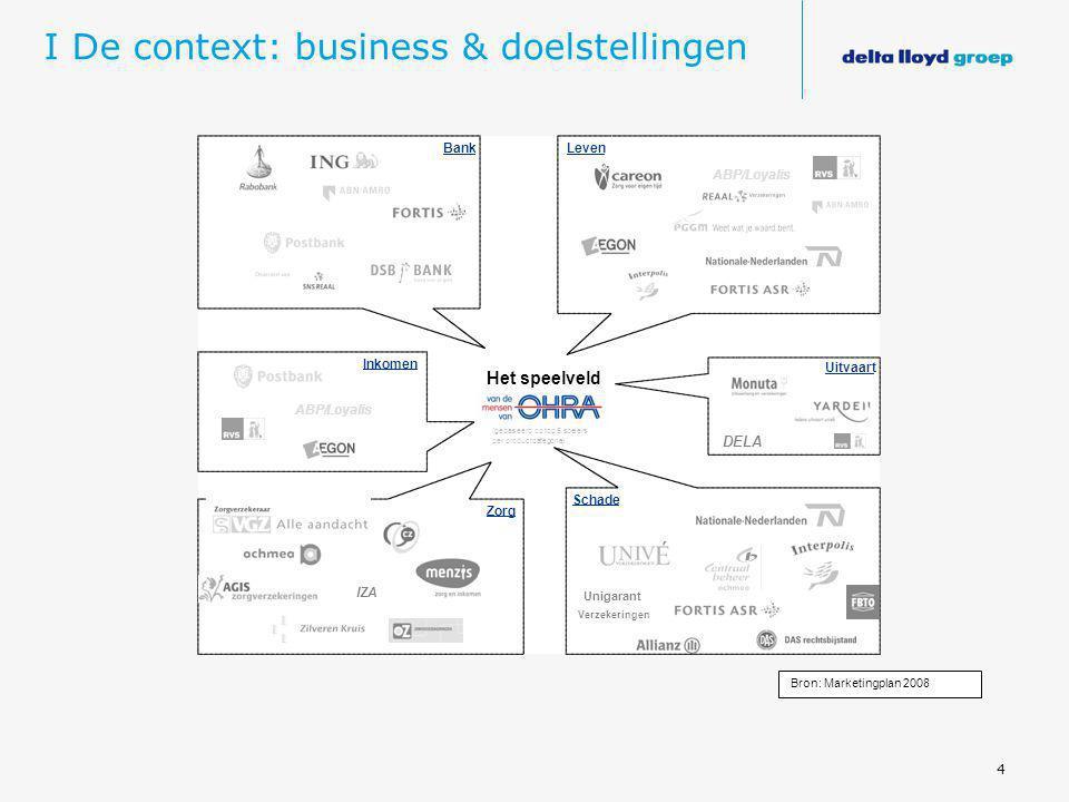 4 I De context: business & doelstellingen Bron: Marketingplan 2008 Unigarant Verzekeringen ABP/Loyalis IZA DELA ABP/Loyalis Het speelveld (gebaseerd o
