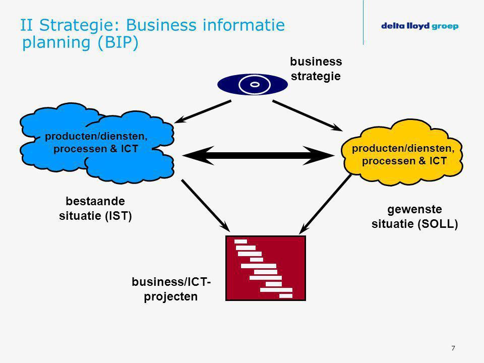 7 business strategie bestaande situatie (IST) gewenste situatie (SOLL) producten/diensten, processen & ICT business/ICT- projecten producten/diensten,