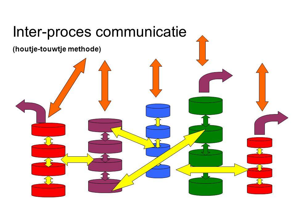 Inter-proces communicatie (houtje-touwtje methode)