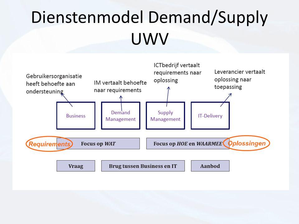 Dienstenmodel Demand/Supply UWV