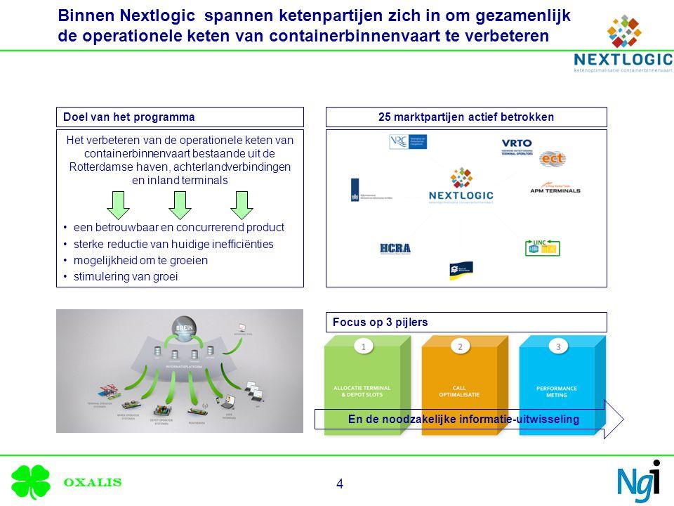 Oxalis Binnen Nextlogic spannen ketenpartijen zich in om gezamenlijk de operationele keten van containerbinnenvaart te verbeteren 4 Het verbeteren van de operationele keten van containerbinnenvaart bestaande uit de Rotterdamse haven, achterlandverbindingen en inland terminals een betrouwbaar en concurrerend product sterke reductie van huidige inefficiënties mogelijkheid om te groeien stimulering van groei 25 marktpartijen actief betrokken Focus op 3 pijlers Doel van het programma En de noodzakelijke informatie-uitwisseling