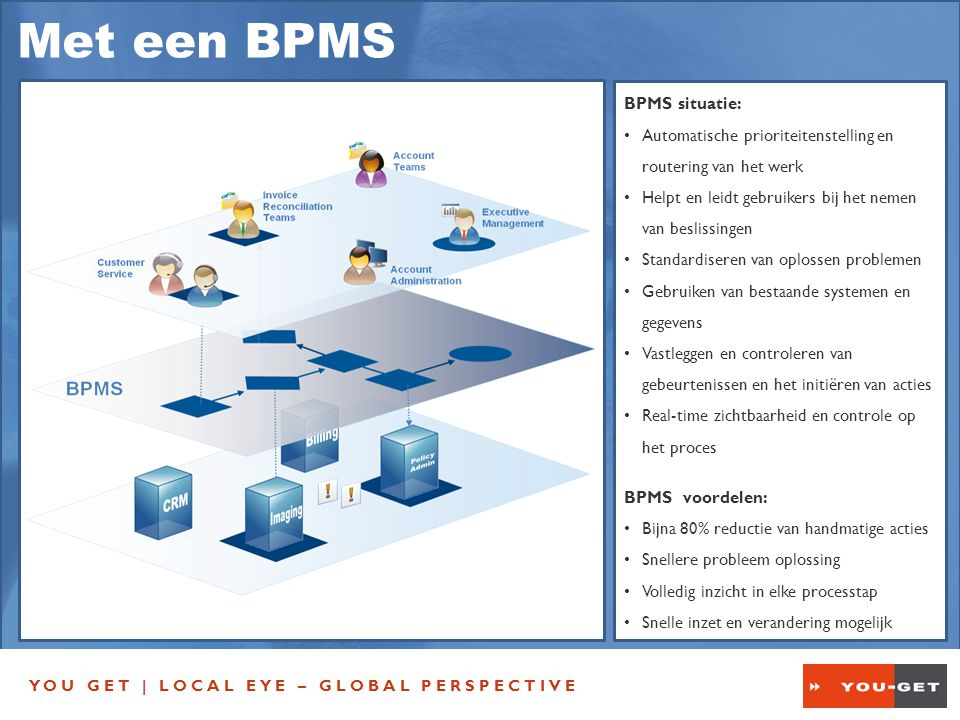 YOU GET | LOCAL EYE – GLOBAL PERSPECTIVE BPMS situatie: Automatische prioriteitenstelling en routering van het werk Helpt en leidt gebruikers bij het nemen van beslissingen Standardiseren van oplossen problemen Gebruiken van bestaande systemen en gegevens Vastleggen en controleren van gebeurtenissen en het initiëren van acties Real-time zichtbaarheid en controle op het proces BPMS voordelen: Bijna 80% reductie van handmatige acties Snellere probleem oplossing Volledig inzicht in elke processtap Snelle inzet en verandering mogelijk Met een BPMS