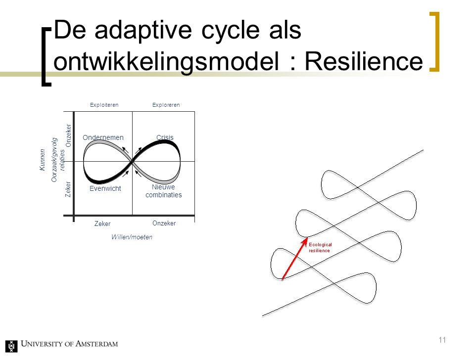De adaptive cycle als ontwikkelingsmodel : Resilience 11 Onzeker Zeker Kunnen Oorzaak/gevolg relaties Willen/moeten Evenwicht Ondernemen Crisis Zeker