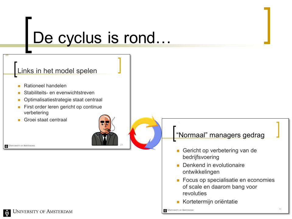 De cyclus is rond… 27