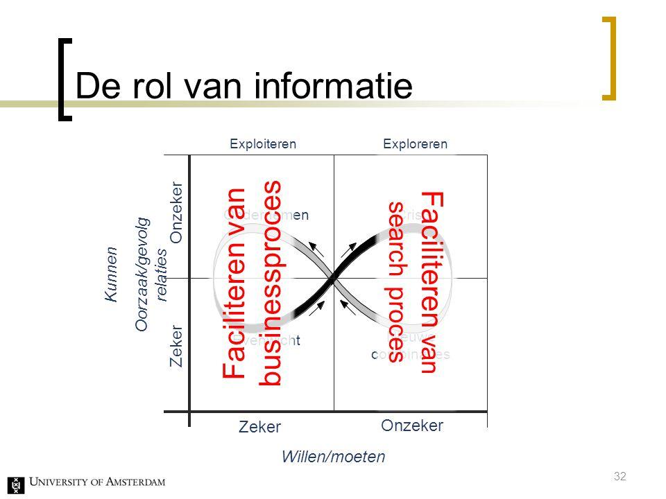 De rol van informatie Onzeker Zeker Kunnen Oorzaak/gevolg relaties Willen/moeten Evenwicht Ondernemen Crisis Zeker Onzeker ExploiterenExploreren Nieuw