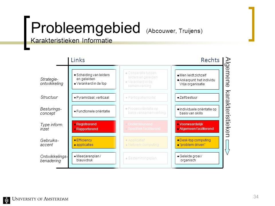 Probleemgebied (Abcouwer, Truijens) Karakteristieken Informatie Scheiding van leiders en geleiden Verankerd in de top Cooperatie tussen leiders en gel