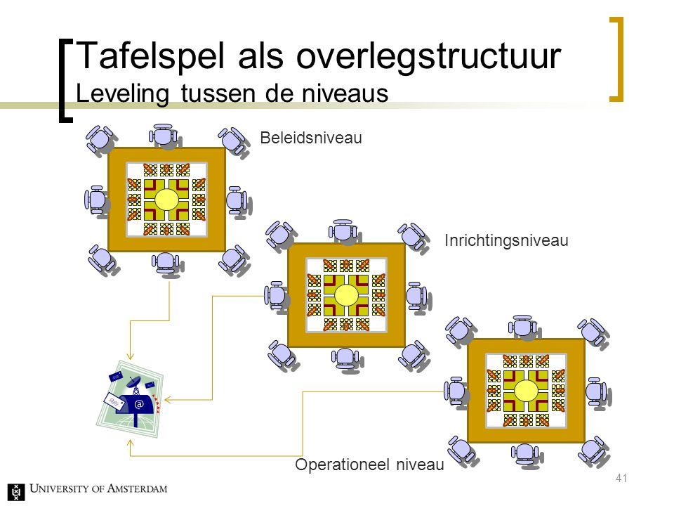 Tafelspel als overlegstructuur Leveling tussen de niveaus 41 Beleidsniveau Inrichtingsniveau Operationeel niveau