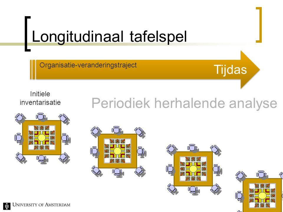 Longitudinaal tafelspel 42 Tijdas Initiele inventarisatie Organisatie-veranderingstraject Periodiek herhalende analyse