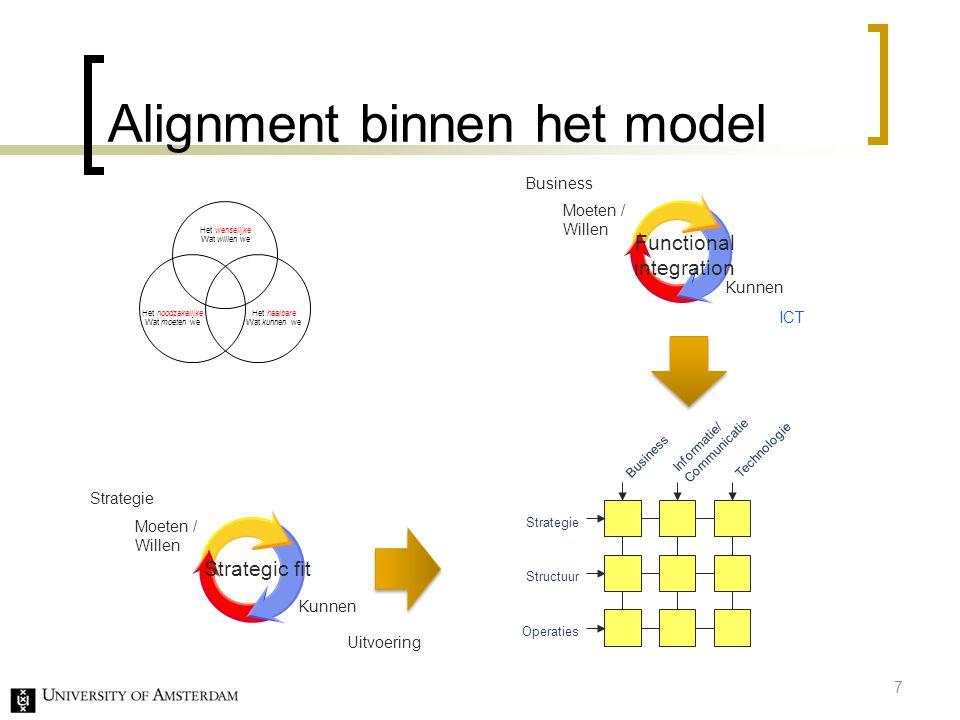 Alignment binnen het model ICT Moeten / Willen Kunnen Strategie Uitvoering Strategic fit Moeten / Willen Kunnen Business Functional integration Inform