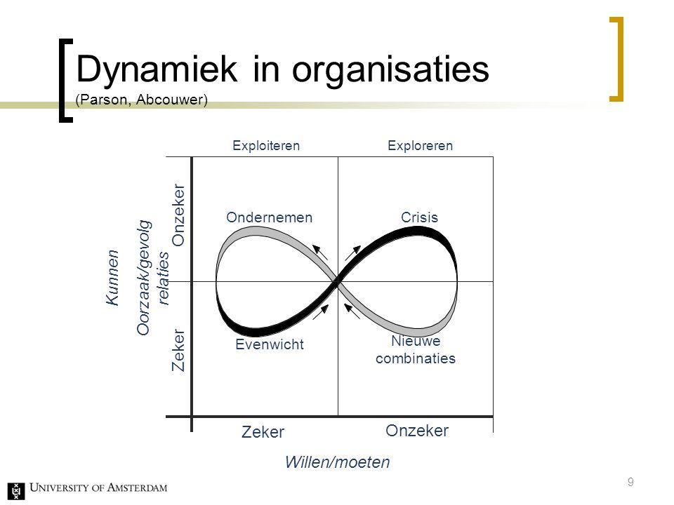 Dynamiek in organisaties (Parson, Abcouwer) Onzeker Zeker Kunnen Oorzaak/gevolg relaties Willen/moeten Evenwicht Ondernemen Crisis Zeker Onzeker Explo