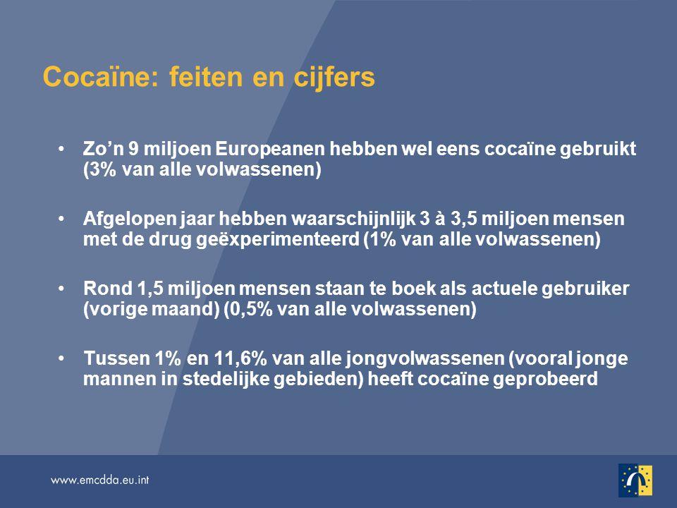 Cocaïne: feiten en cijfers (vervolg) Spanje + het VK hebben de hoogste percentages recent gebruik onder jongvolwassenen (meer dan 4%, net als in de VS) Ongeveer 10% van de vraag naar behandeling van drugsproblemen in de EU houden verband met cocaïnegebruik 'Doorslaggevende rol' bij zo'n 10% van de door drugs geïnduceerde sterfgevallen; overlijden door uitsluitend cocaïnegebruik echter zeldzaam Nieuwe bron van zorg: verband met cardiovasculaire problemen Crack-cocaïne wordt uitsluitend in enkele grote steden gebruikt (NL, VK)