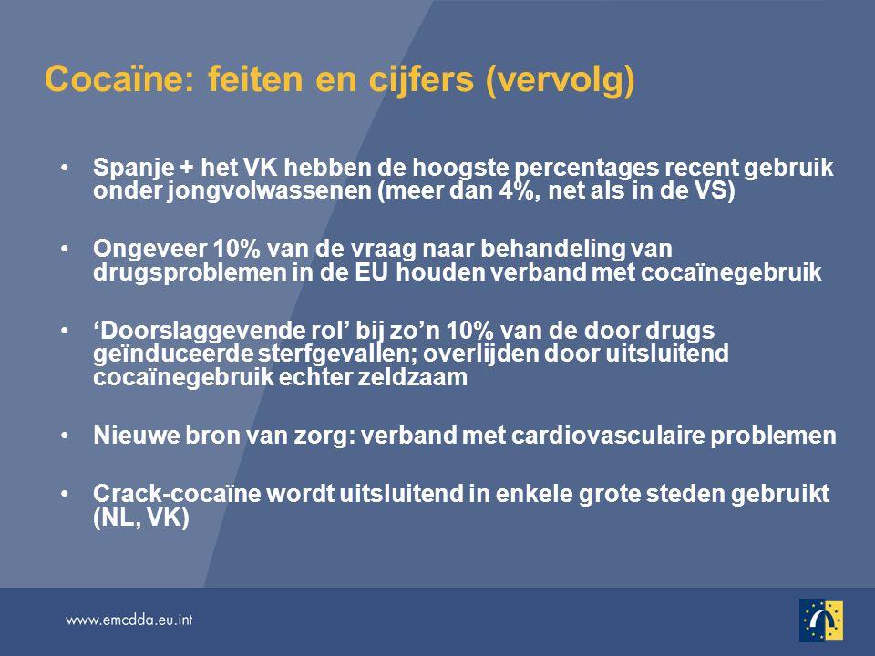 Recent (vorig jaar) gebruik van cocaïne onder jongvolwassenen (15–34 jaar)