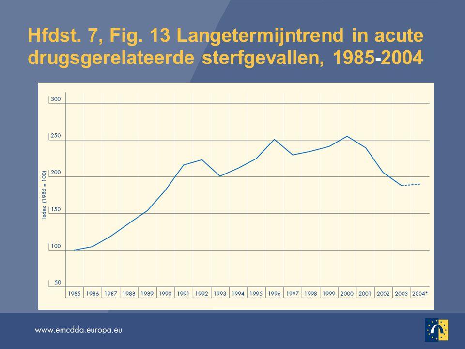 Hfdst. 7, Fig. 13 Langetermijntrend in acute drugsgerelateerde sterfgevallen, 1985 ‑ 2004