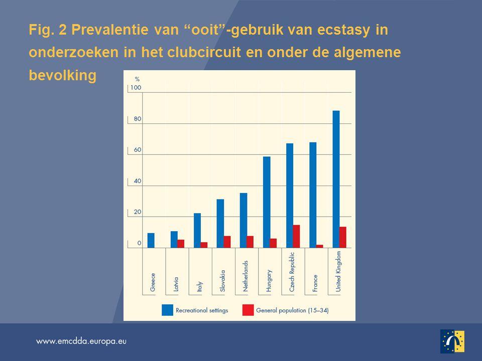 """Fig. 2 Prevalentie van """"ooit""""-gebruik van ecstasy in onderzoeken in het clubcircuit en onder de algemene bevolking"""