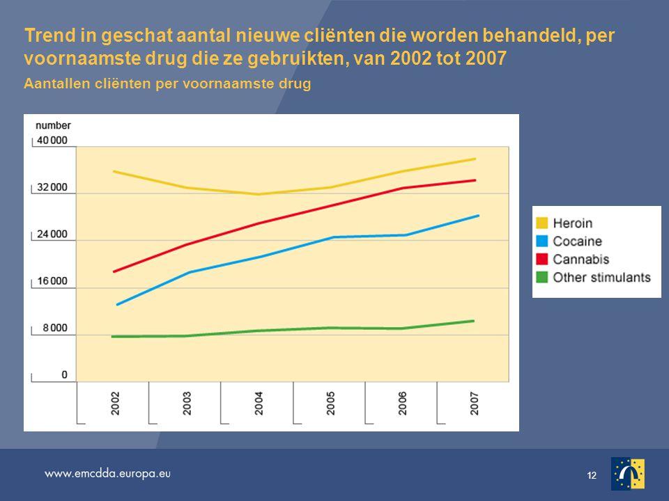 12 Trend in geschat aantal nieuwe cliënten die worden behandeld, per voornaamste drug die ze gebruikten, van 2002 tot 2007 Aantallen cliënten per voor