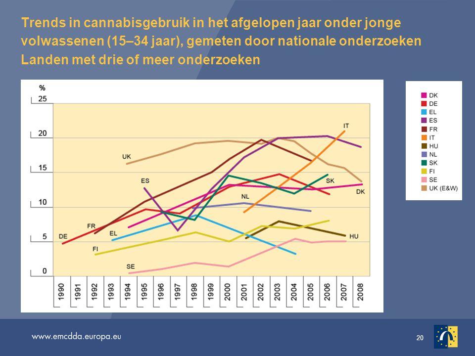 20 Trends in cannabisgebruik in het afgelopen jaar onder jonge volwassenen (15–34 jaar), gemeten door nationale onderzoeken Landen met drie of meer on