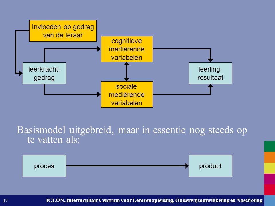 Leiden University. The university to discover. ICLON, Interfacultair Centrum voor Lerarenopleiding, Onderwijsontwikkeling en Nascholing 17 Basismodel