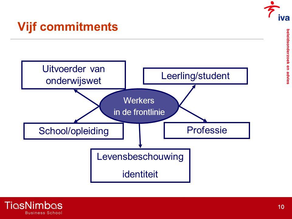 10 Vijf commitments Uitvoerder van onderwijswet School/opleiding Leerling/student Professie Werkers in de frontlinie Levensbeschouwing identiteit