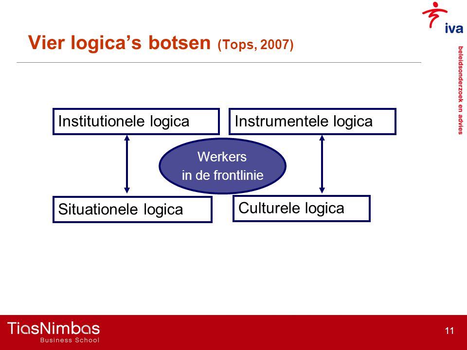 11 Vier logica's botsen (Tops, 2007) Institutionele logica Situationele logica Instrumentele logica Culturele logica Werkers in de frontlinie