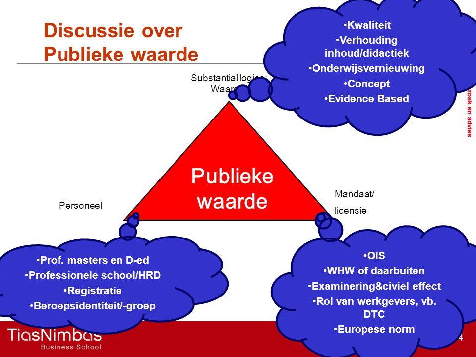 14 Discussie over Publieke waarde Moore, 1996 Mandaat/ licensie Substantial logica: Waarom Personeel Publieke waarde Kwaliteit Verhouding inhoud/didac